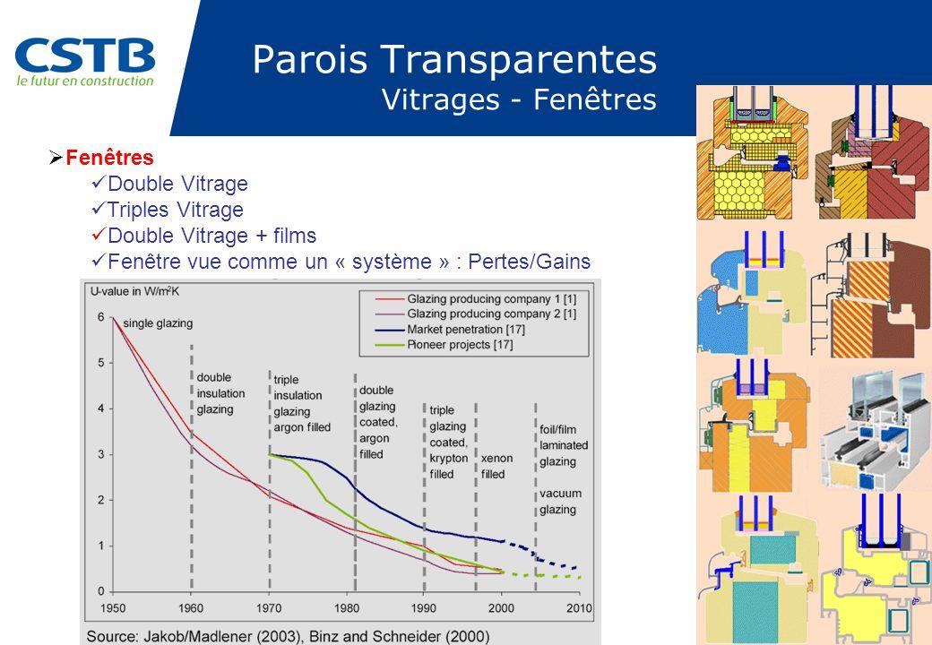 PAGE 14 Parois Transparentes Vitrages - Fenêtres Fenêtres Double Vitrage Triples Vitrage Double Vitrage + films Fenêtre vue comme un « système » : Per