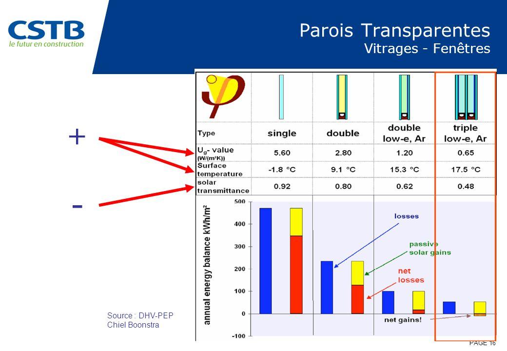 PAGE 16 Parois Transparentes Vitrages - Fenêtres + - Source : DHV-PEP Chiel Boonstra