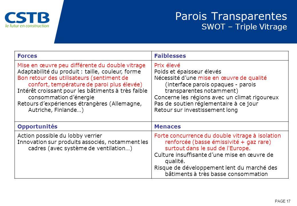 PAGE 17 Parois Transparentes SWOT – Triple Vitrage ForcesFaiblesses Mise en œuvre peu différente du double vitrage Adaptabilité du produit : taille, c