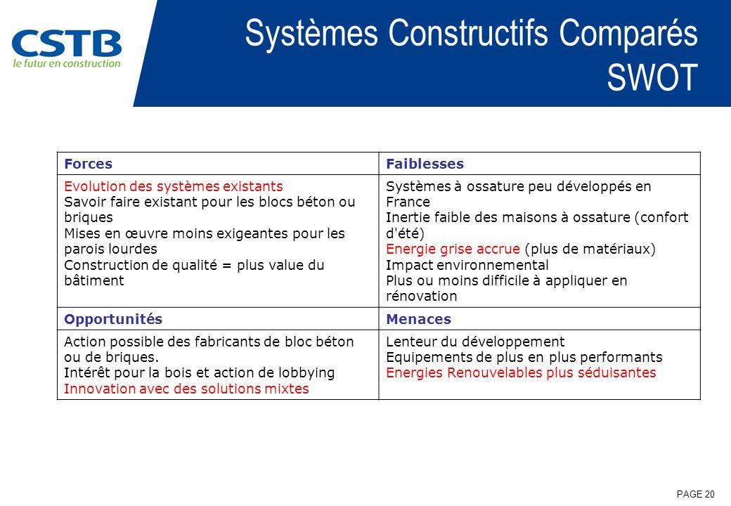 PAGE 20 Systèmes Constructifs Comparés SWOT ForcesFaiblesses Evolution des systèmes existants Savoir faire existant pour les blocs béton ou briques Mi