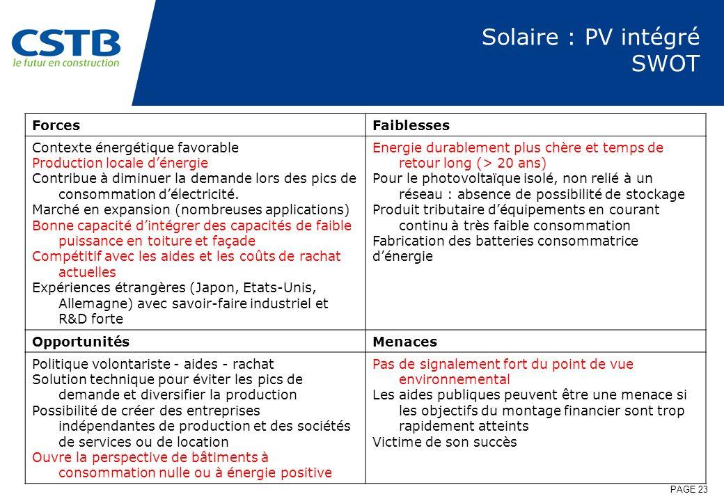 PAGE 23 Solaire : PV intégré SWOT ForcesFaiblesses Contexte énergétique favorable Production locale dénergie Contribue à diminuer la demande lors des
