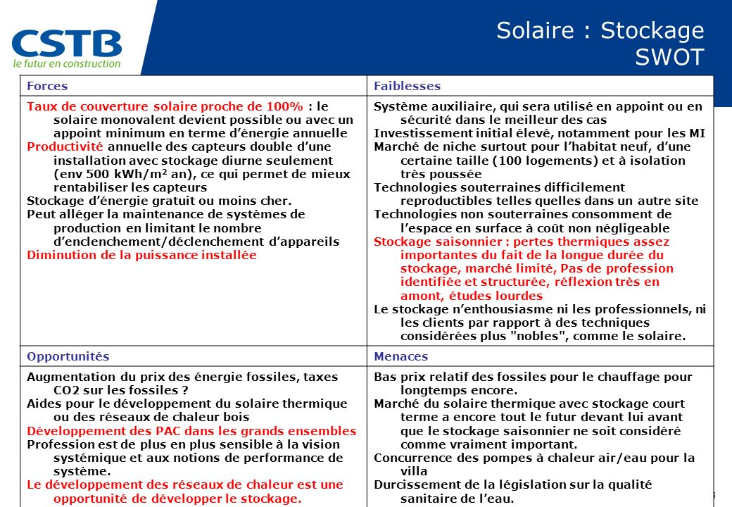 PAGE 28 Solaire : Stockage SWOT ForcesFaiblesses Taux de couverture solaire proche de 100% : le solaire monovalent devient possible ou avec un appoint