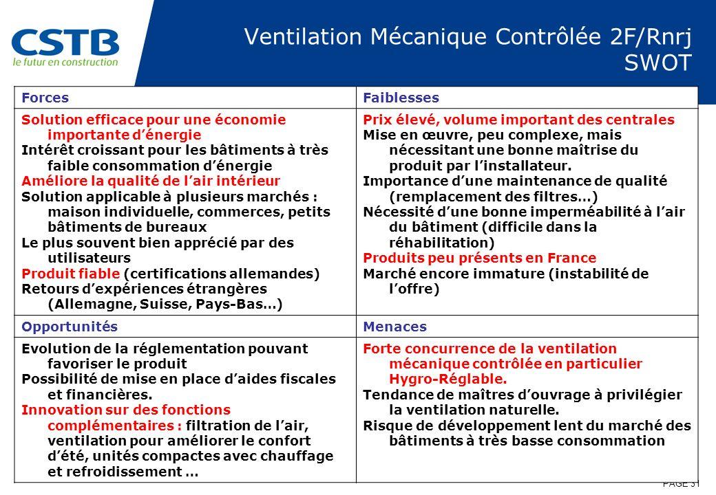 PAGE 31 Ventilation Mécanique Contrôlée 2F/Rnrj SWOT ForcesFaiblesses Solution efficace pour une économie importante dénergie Intérêt croissant pour l