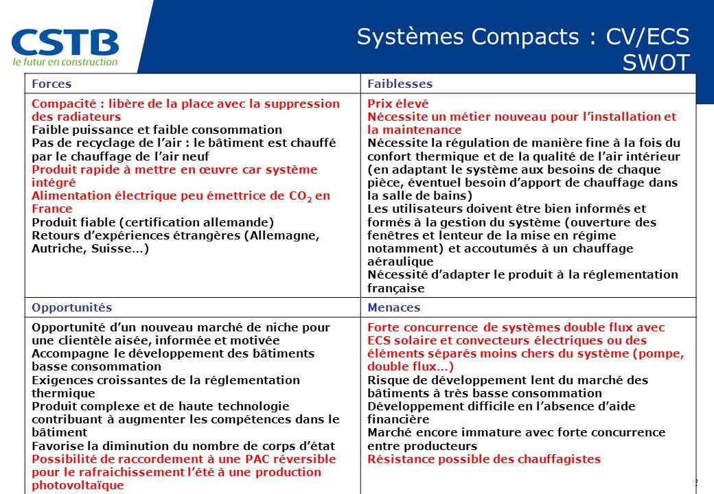 PAGE 32 Systèmes Compacts : CV/ECS SWOT ForcesFaiblesses Compacité : libère de la place avec la suppression des radiateurs Faible puissance et faible