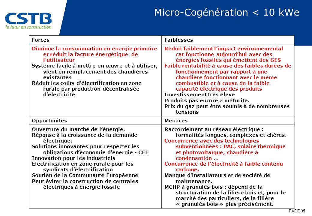 PAGE 35 Micro-Cogénération < 10 kWe ForcesFaiblesses Diminue la consommation en énergie primaire et réduit la facture énergétique de lutilisateur Syst