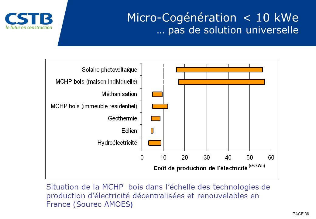 PAGE 38 Micro-Cogénération < 10 kWe … pas de solution universelle (c/kWh) Situation de la MCHP bois dans léchelle des technologies de production délec