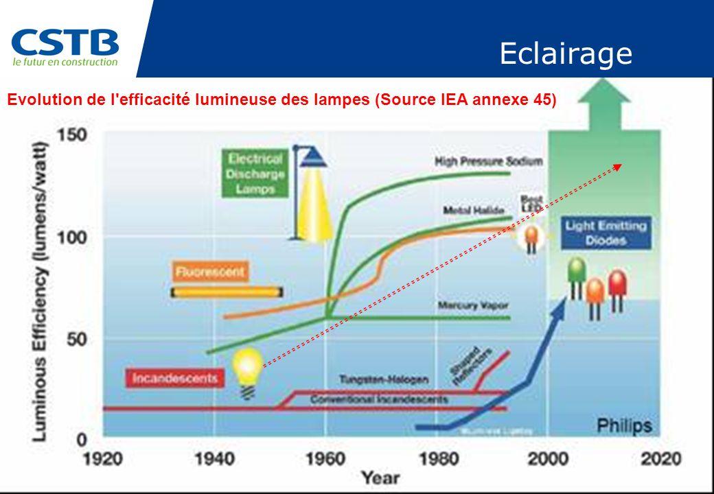 PAGE 49 Eclairage Evolution de l'efficacité lumineuse des lampes (Source IEA annexe 45)