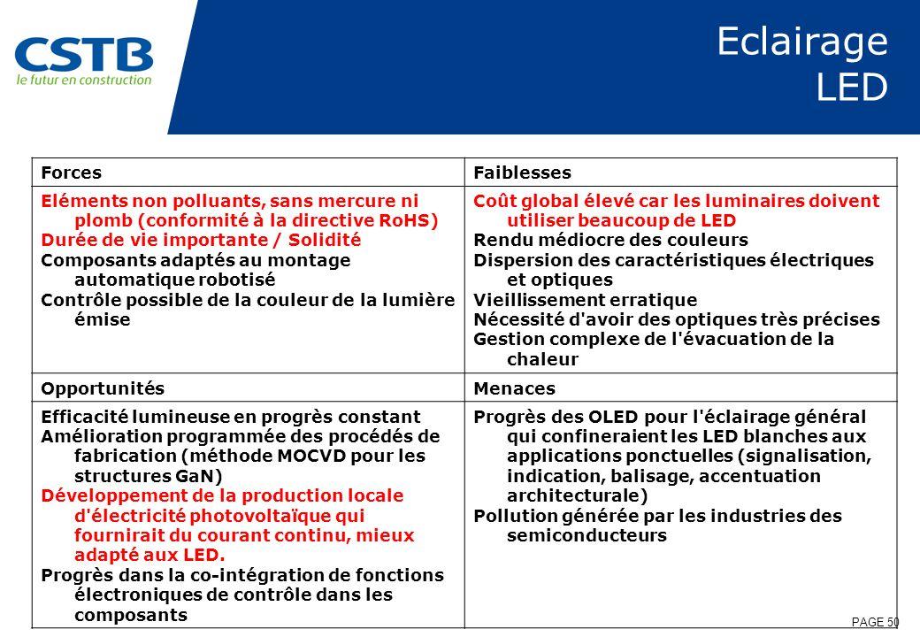 PAGE 50 Eclairage LED ForcesFaiblesses Eléments non polluants, sans mercure ni plomb (conformité à la directive RoHS) Durée de vie importante / Solidi