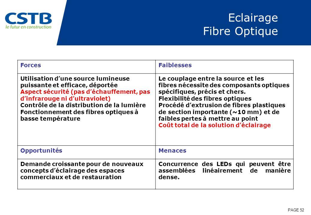 PAGE 52 Eclairage Fibre Optique ForcesFaiblesses Utilisation dune source lumineuse puissante et efficace, déportée Aspect sécurité (pas déchauffement,