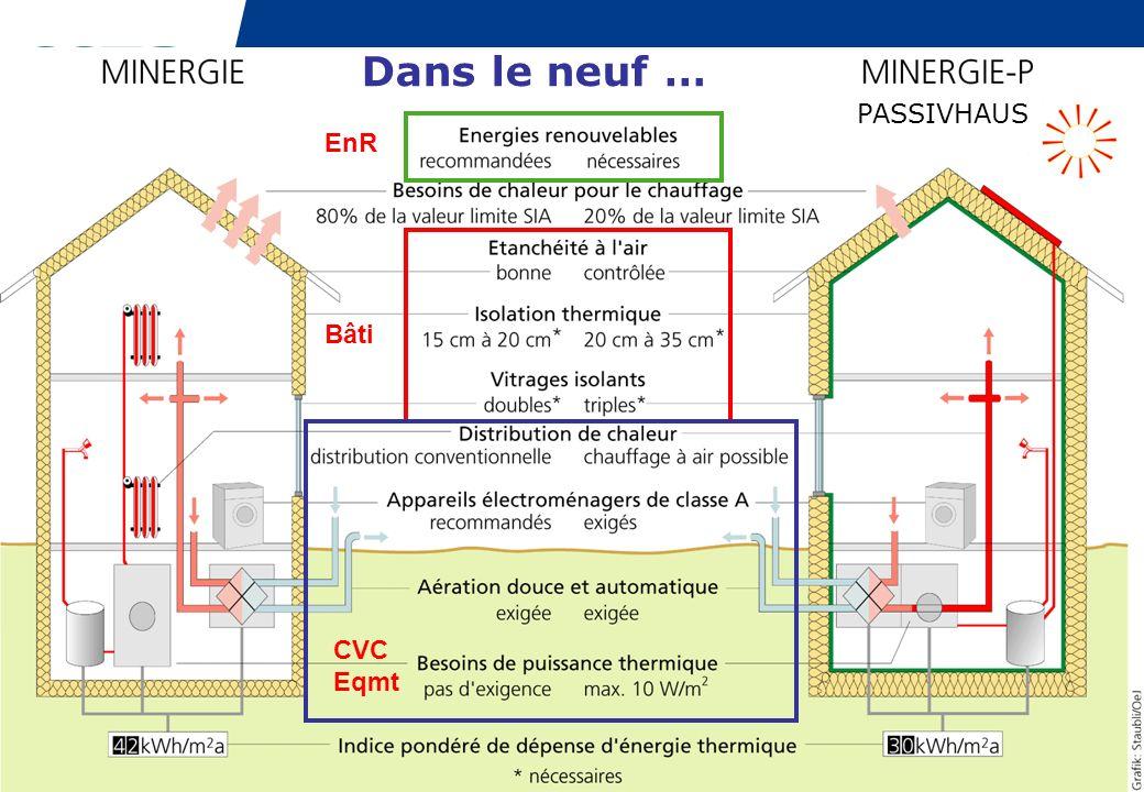 PAGE 37 Micro-Cogénération < 10 kWe Transposition La micro-cogénération à partir dénergie fossile, en référence à une chaudière performante fonctionnant avec la même énergie fossile, ne fait quaugmenter les émissions de GES en France alors quelle les réduit dans les autres pays.