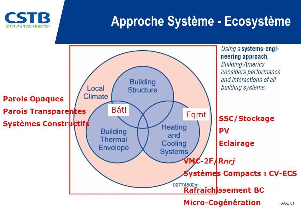 PAGE 61 Approche Système - Ecosystème Parois Opaques Parois Transparentes Systèmes Constructifs VMC-2F/Rnrj Systèmes Compacts : CV-ECS Rafraîchissemen