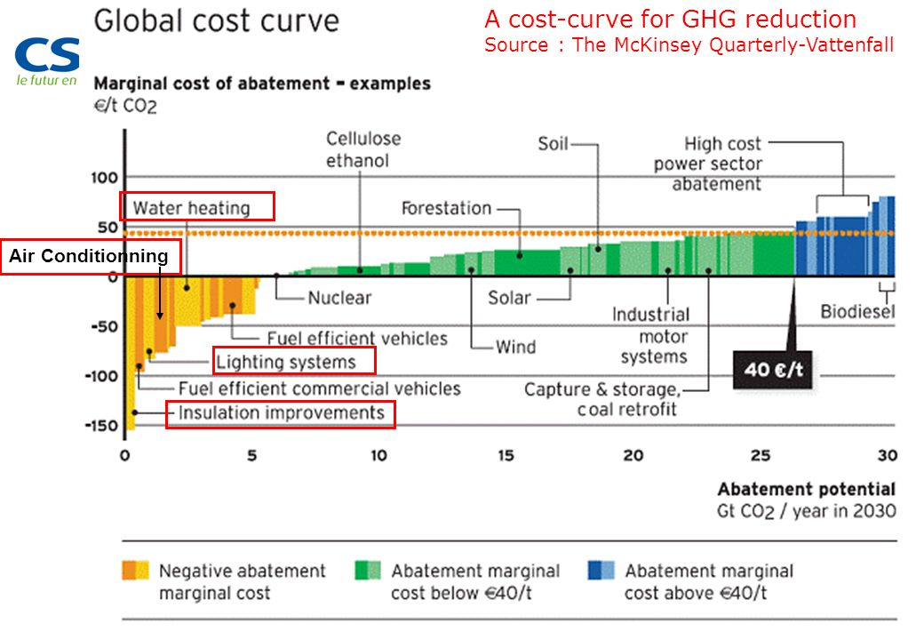 PAGE 62 A cost-curve for GHG reduction Source : The McKinsey Quarterly-Vattenfall Air Conditionning