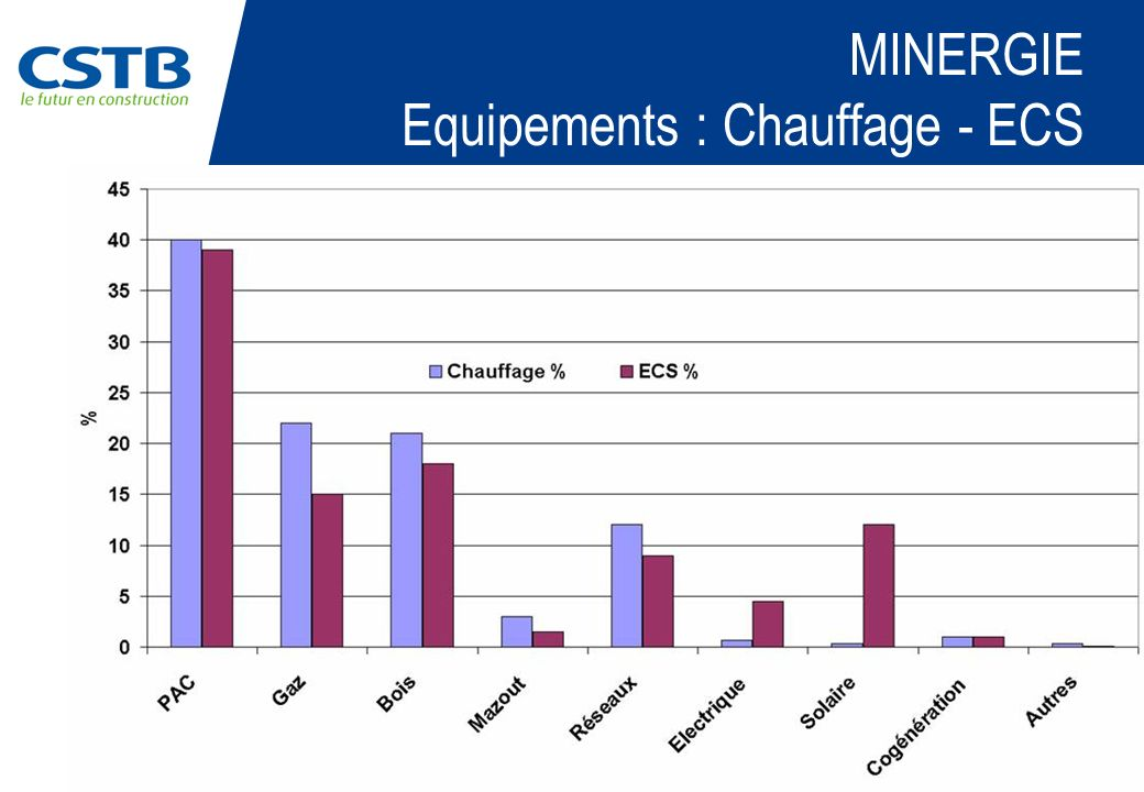PAGE 8 MINERGIE Equipements : Chauffage - ECS
