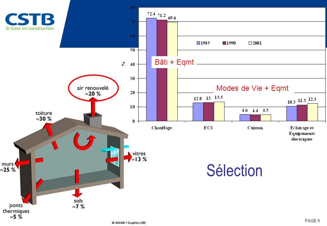 PAGE 60 Conclusion Classement ENERGIE Parois Opaques Parois Transparentes Systèmes Constructifs SSC/Stockage PV Eclairage VMC-2F/Rnrj Systèmes Compacts : CV-ECS Rafraîchissement BC Micro-Cogénération Micro-Réseaux