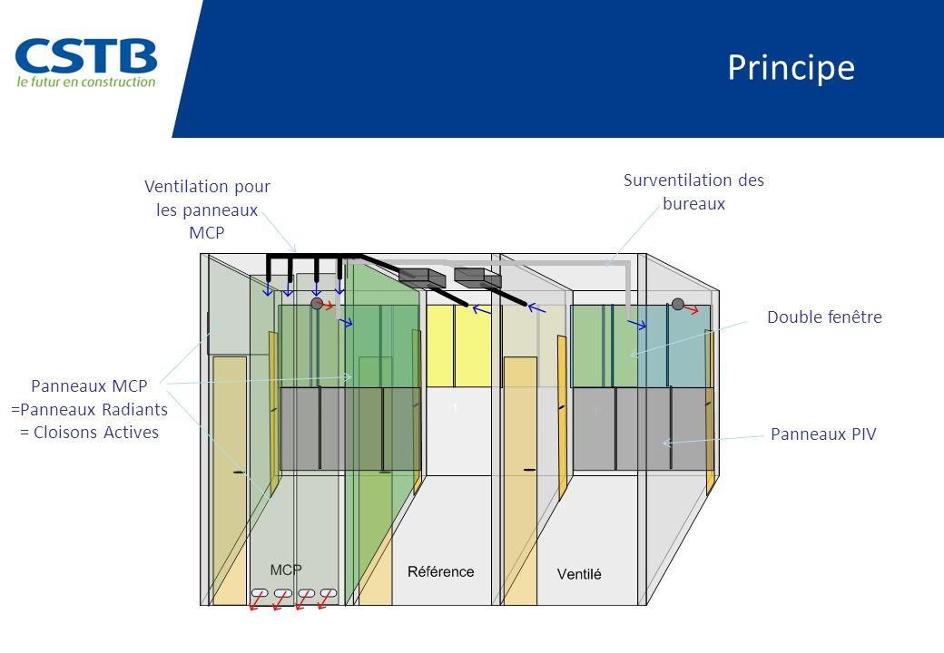 Principe Surventilation des bureaux Ventilation pour les panneaux MCP Panneaux MCP =Panneaux Radiants = Cloisons Actives Double fenêtre Panneaux PIV