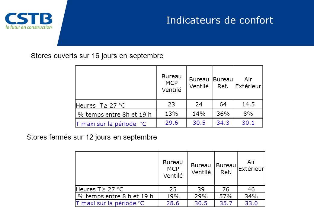 Bureau MCP Ventilé Bureau Ventilé Bureau Ref. Air Extérieur Heures T 27 °C 25397646 % temps entre 8 h et 19 h 19%29%57%34% T maxi sur la période °C 28