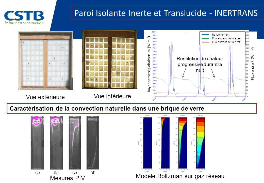 Vue extérieure Vue intérieure Paroi Isolante Inerte et Translucide - INERTRANS Rayonnement Flux entrant cellule test Flux entrant cellule ref Rayonnem