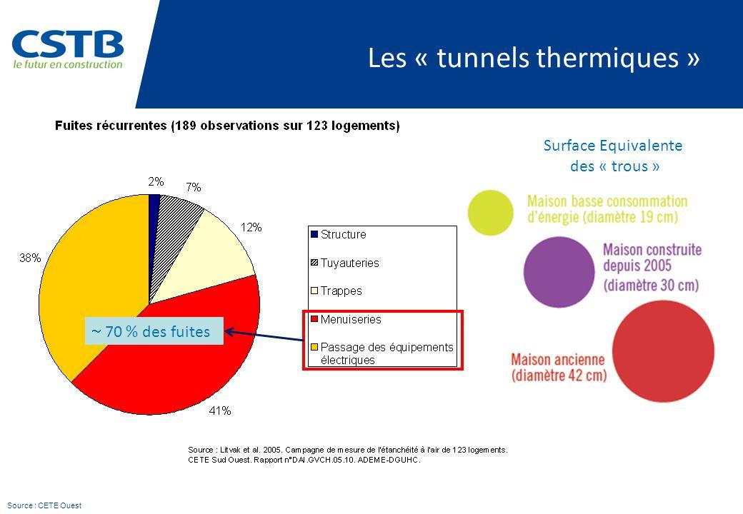 Les « tunnels thermiques » Surface Equivalente des « trous » 70 % des fuites Source : CETE Ouest