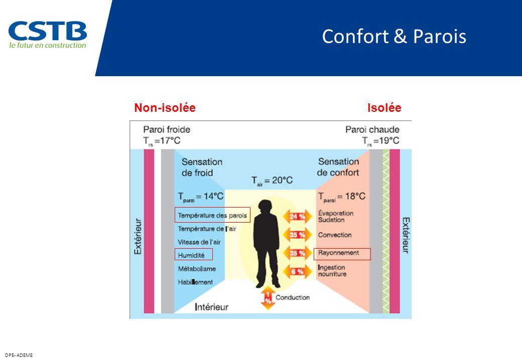 Conclusion Le rôle primordial du pare-vapeur en tant que barrière à la propagation de vapeur a été clairement confirmé Le rôle important des matériaux de parement hygroscopiques dans l « inertie hygrique » a été également confirmé La modification des transferts thermiques par des transferts hygriques dans lenveloppe contenant des matériaux hygroscopiques a été mise en évidence PAGE 34