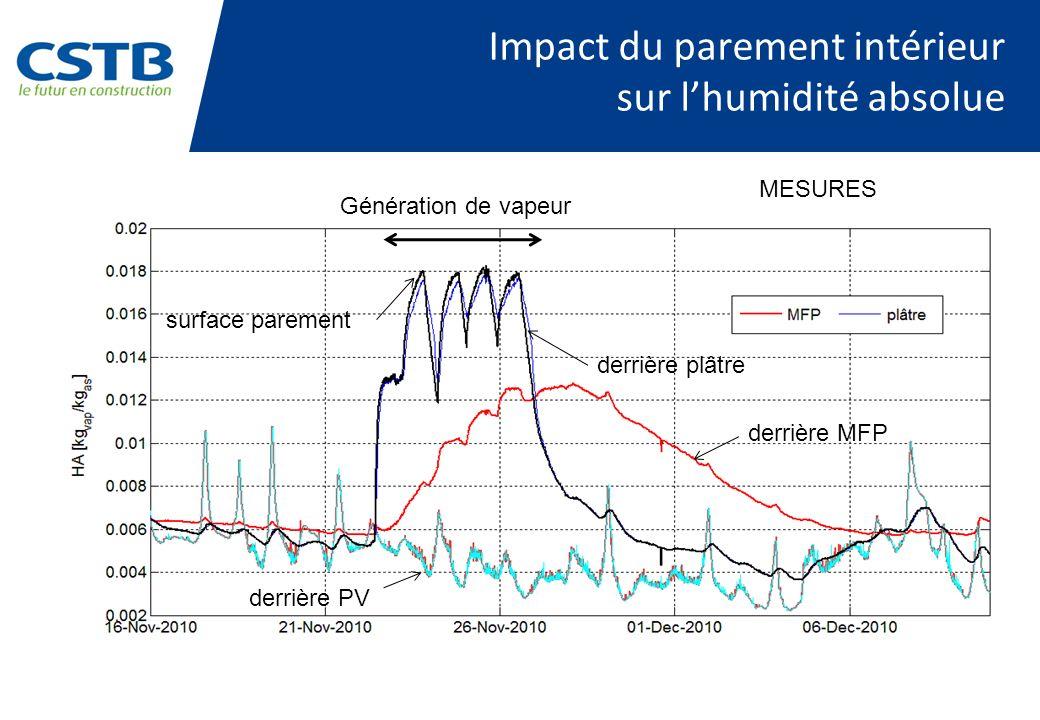 Génération de vapeur derrière PV surface parement derrière MFP derrière plâtre Impact du parement intérieur sur lhumidité absolue MESURES
