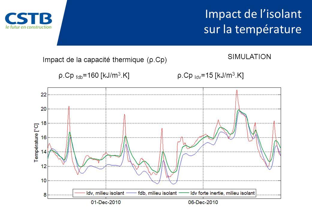 Impact de lisolant sur la température Impact de la capacité thermique (ρ.Cp) ρ.Cp fdb =160 [kJ/m 3.K] ρ.Cp ldv =15 [kJ/m 3.K] SIMULATION