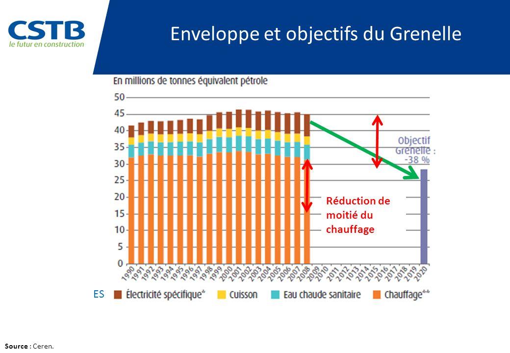 Enveloppe et objectifs du Grenelle Source : Ceren. Réduction de moitié du chauffage ES