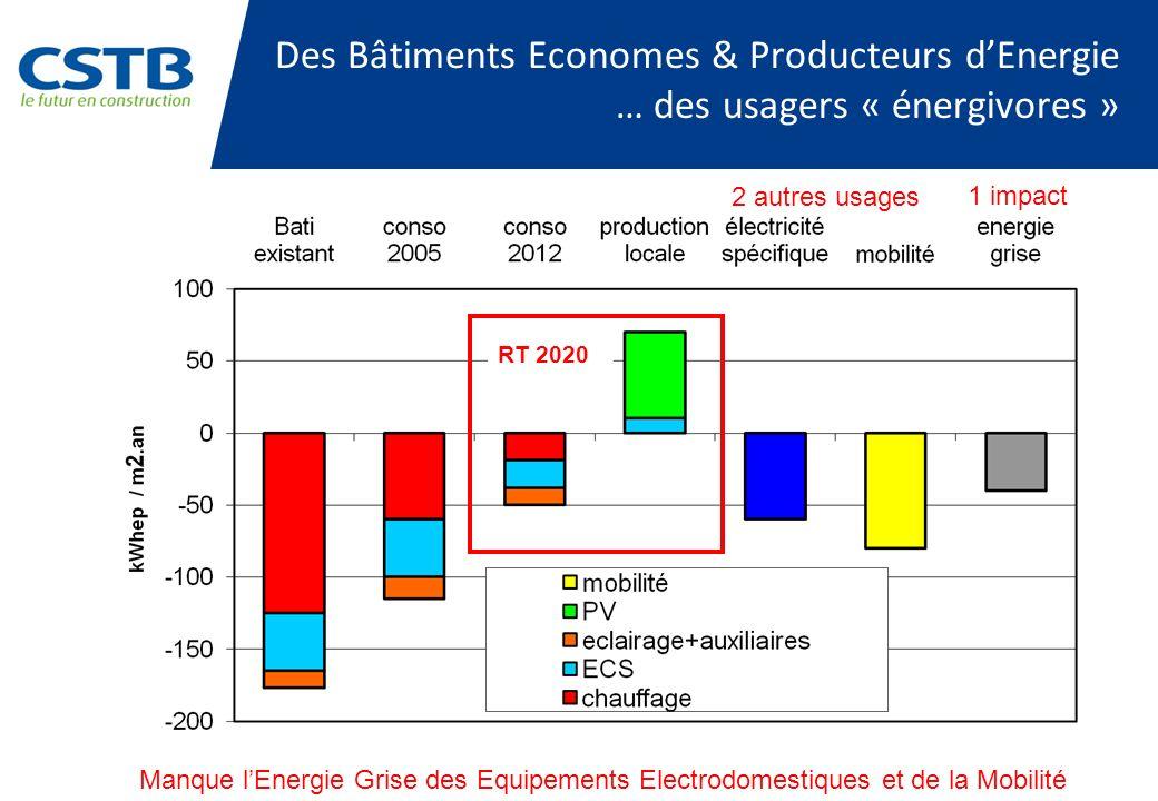 Des Bâtiments Economes & Producteurs dEnergie … des usagers « énergivores » RT 2020 Manque lEnergie Grise des Equipements Electrodomestiques et de la