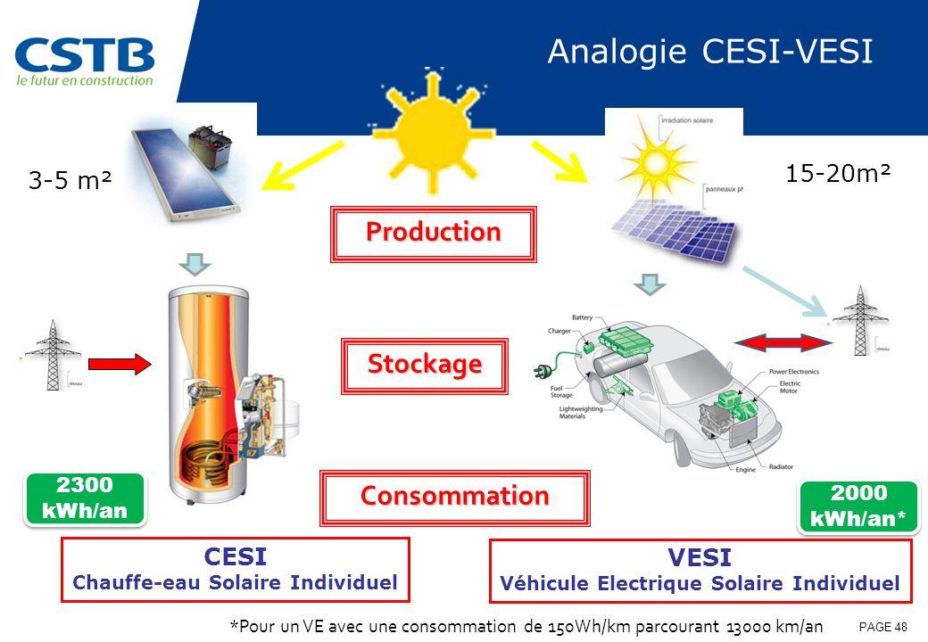 PAGE 48 Stockage 2300 kWh/an 2000 kWh/an* *Pour un VE avec une consommation de 150Wh/km parcourant 13000 km/an CESI Chauffe-eau Solaire Individuel VES