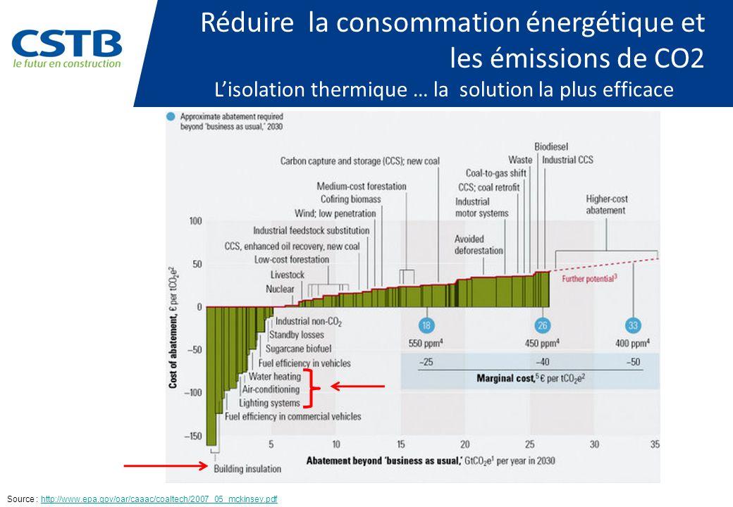 Réduire la consommation énergétique et les émissions de CO2 Lisolation thermique … la solution la plus efficace Source : http://www.epa.gov/oar/caaac/