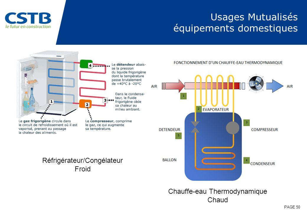PAGE 50 Usages Mutualisés équipements domestiques Réfrigérateur/Congélateur Froid Chauffe-eau Thermodynamique Chaud