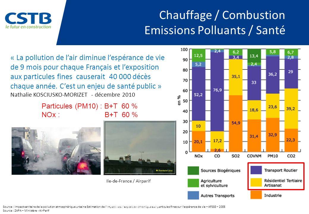 Chauffage / Combustion Emissions Polluants / Santé Source : Impact sanitaire de la pollution atmosphérique urbaine Estimation de limpact lié à lexposi