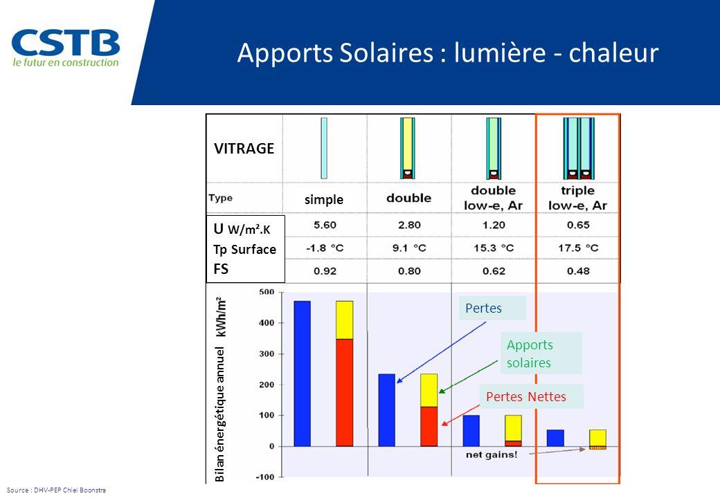 Source : DHV-PEP Chiel Boonstra simple Apports solaires Pertes Bilan énergétique annuel U W/m².K Tp Surface FS Pertes Nettes Apports Solaires : lumièr