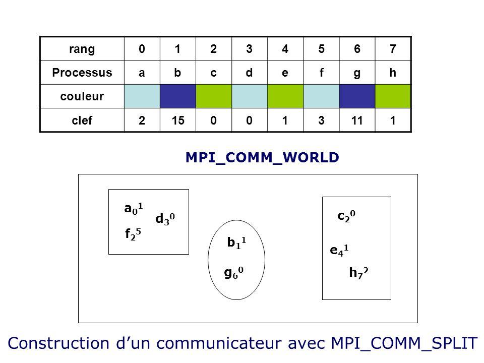 rang01234567 Processusabcdefgh couleur clef2150013111 MPI_COMM_WORLD a01a01 f25f25 d30d30 b11b11 g60g60 c20c20 e41e41 h72h72 Construction dun communic