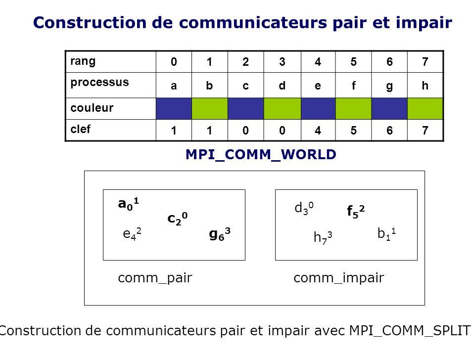 Construction de communicateurs pair et impair rang 01234567 processus abcdefgh couleur clef 11004567 a01a01 c20c20 e42e42 g63g63 comm_pair d30d30 f52f