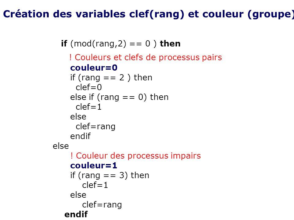 if (mod(rang,2) == 0 ) then ! Couleurs et clefs de processus pairs couleur=0 if (rang == 2 ) then clef=0 else if (rang == 0) then clef=1 else clef=ran