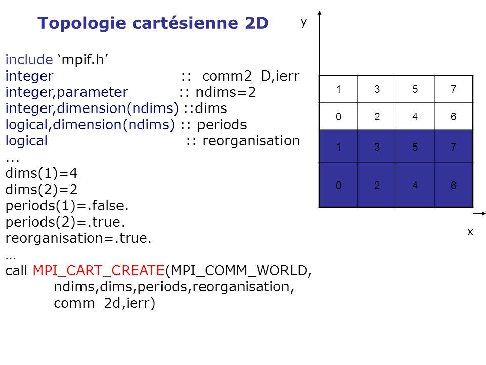 include mpif.h integer :: comm2_D,ierr integer,parameter :: ndims=2 integer,dimension(ndims) ::dims logical,dimension(ndims) :: periods logical :: reo