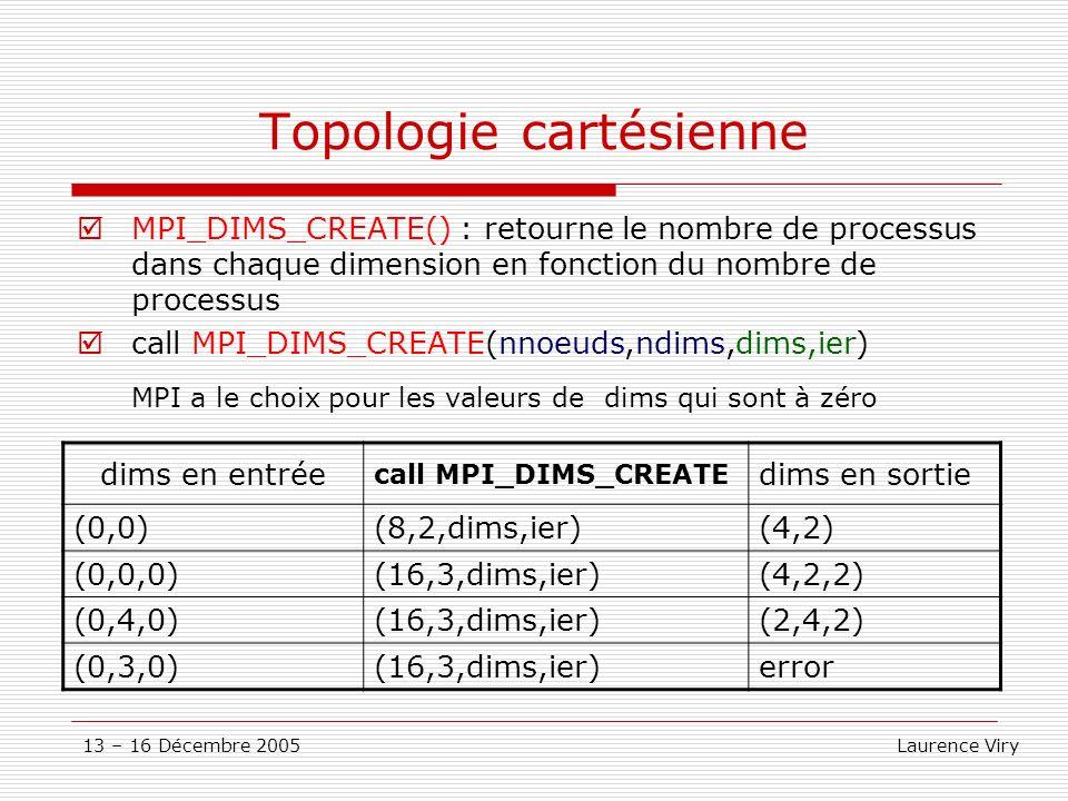 13 – 16 Décembre 2005 Laurence Viry Topologie cartésienne MPI_DIMS_CREATE() : retourne le nombre de processus dans chaque dimension en fonction du nom