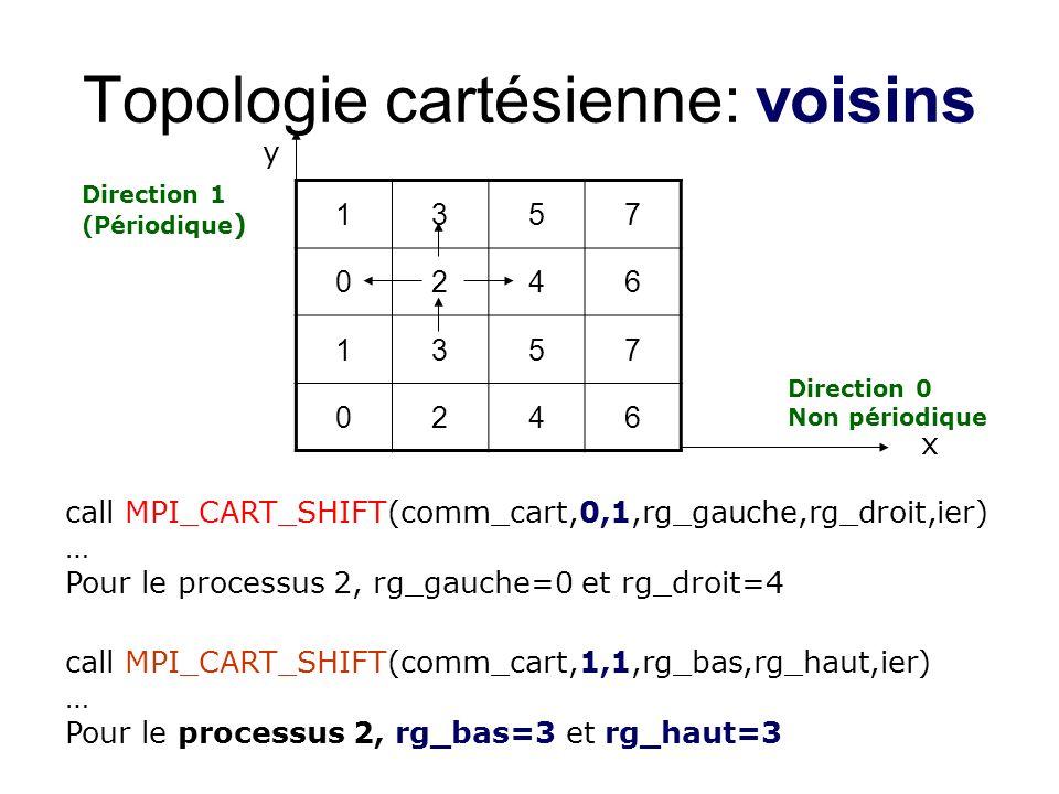 Topologie cartésienne: voisins 1357 0246 1357 0246 call MPI_CART_SHIFT(comm_cart,0,1,rg_gauche,rg_droit,ier) … Pour le processus 2, rg_gauche=0 et rg_