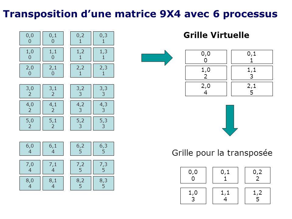 Transposition dune matrice 9X4 avec 6 processus 0,0 0 0,1 0 1,0 0 1,1 0 2,1 0 3,0 2 2,0 0 5,1 2 5,0 2 4,1 2 4,0 2 3,1 2 8,0 4 7,1 4 8,1 4 7,0 4 6,1 4