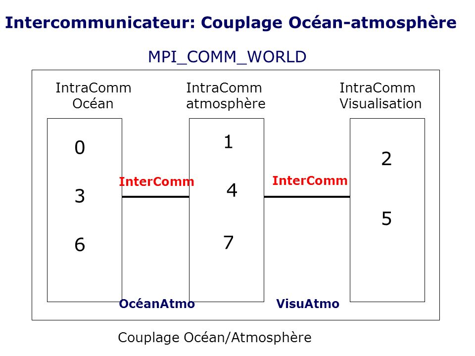 Intercommunicateur: Couplage Océan-atmosphère MPI_COMM_WORLD IntraComm Océan IntraComm atmosphère IntraComm Visualisation 0 3 6 1 4 7 2 5 InterComm Oc