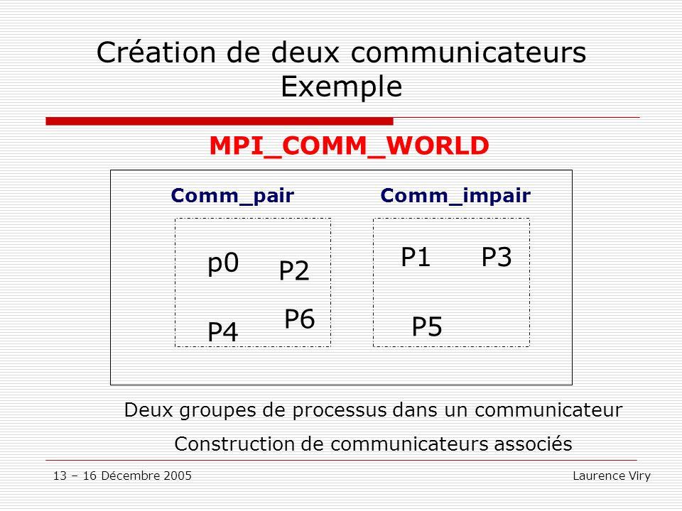 13 – 16 Décembre 2005 Laurence Viry Création de deux communicateurs Exemple MPI_COMM_WORLD p0 P2 P4 P6 P1P3 P5 Comm_pairComm_impair Deux groupes de pr