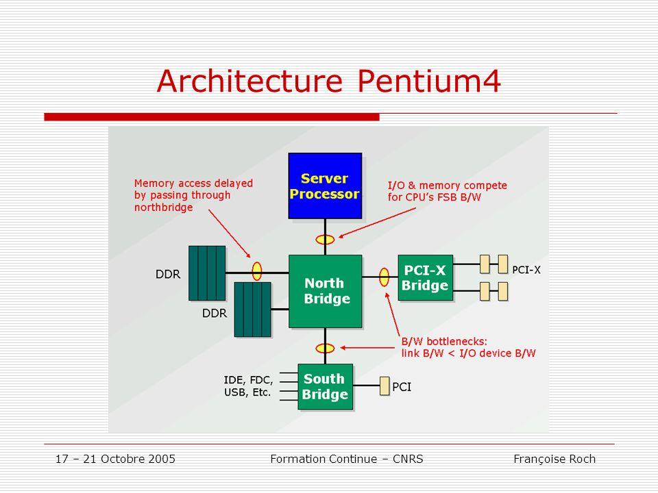17 – 21 Octobre 2005 Formation Continue – CNRS Françoise Roch Architecture Pentium4