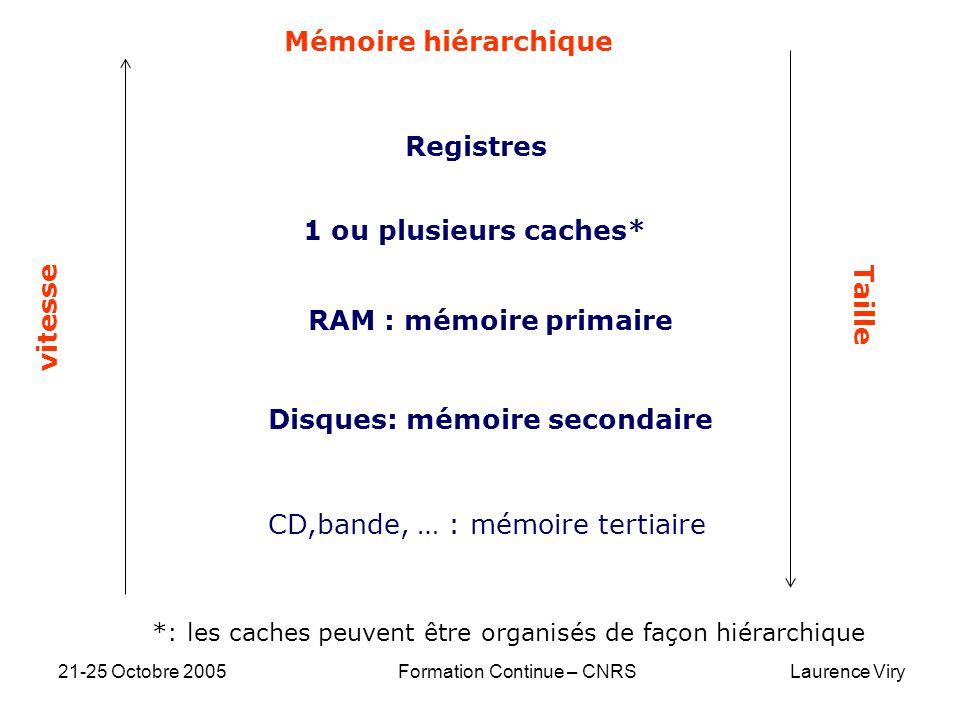 21-25 Octobre 2005 Formation Continue – CNRS Laurence Viry Registres 1 ou plusieurs caches* RAM : mémoire primaire Disques: mémoire secondaire CD,band