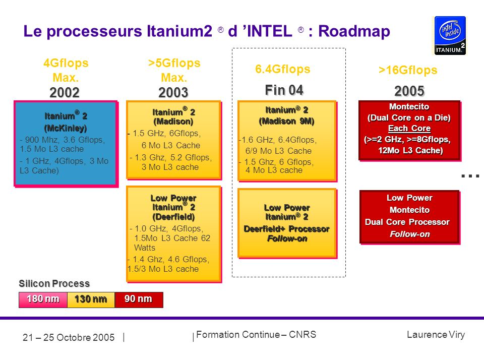 || Formation Continue – CNRS Laurence Viry 21 – 25 Octobre 2005 Silicon Process 180 nm 130 nm 90 nm 2002 Itanium ® 2 (McKinley) - 900 Mhz, 3.6 Gflops, 1.5 Mo L3 cache - 1 GHz, 4Gflops, 3 Mo L3 Cache) Itanium ® 2 (McKinley) - 900 Mhz, 3.6 Gflops, 1.5 Mo L3 cache - 1 GHz, 4Gflops, 3 Mo L3 Cache) 4Gflops Max.