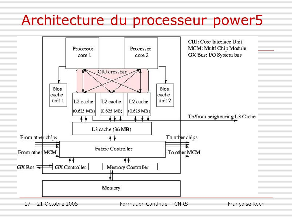 17 – 21 Octobre 2005 Formation Continue – CNRS Françoise Roch Architecture du processeur power5