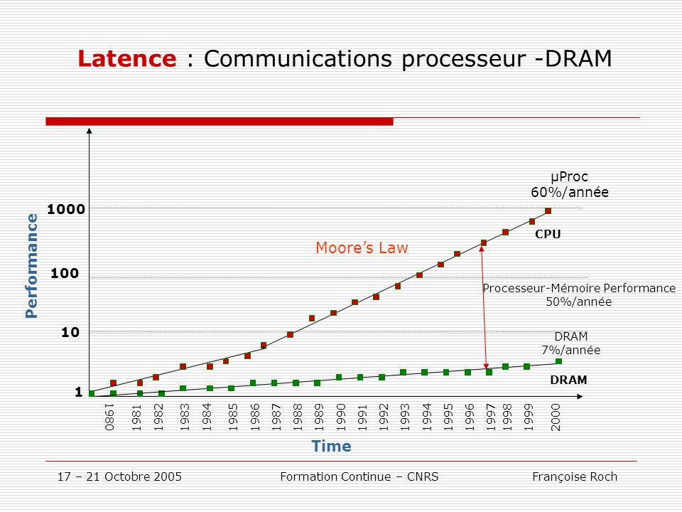 17 – 21 Octobre 2005 Formation Continue – CNRS Françoise Roch Latence : Communications processeur -DRAM Performance 10 100 1000 1980 19811982198319841