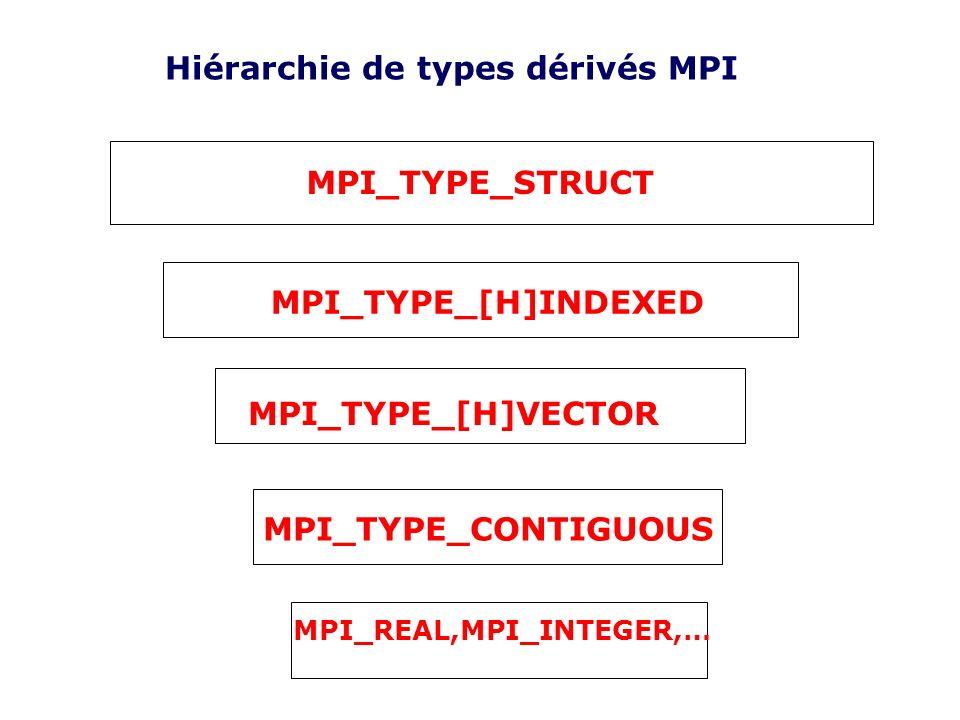 Hiérarchie de types dérivés MPI MPI_TYPE_STRUCT MPI_TYPE_[H]INDEXED MPI_TYPE_[H]VECTOR MPI_TYPE_CONTIGUOUS MPI_REAL,MPI_INTEGER,…