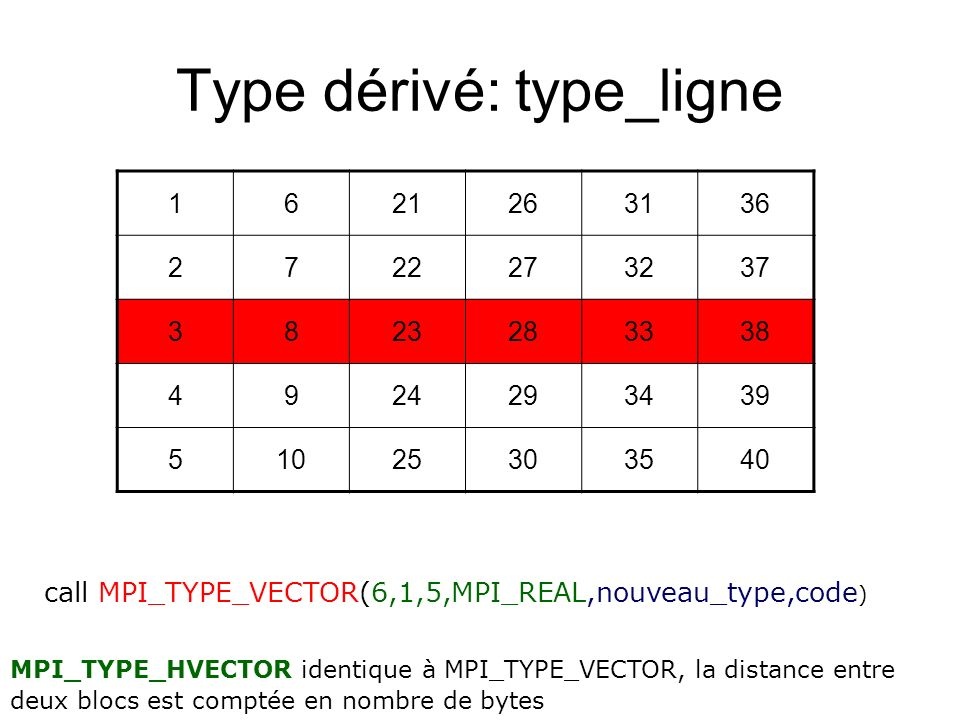 Type dérivé: type_ligne 1621263136 2722273237 3823283338 4924293439 51025303540 call MPI_TYPE_VECTOR(6,1,5,MPI_REAL,nouveau_type,code ) MPI_TYPE_HVECT