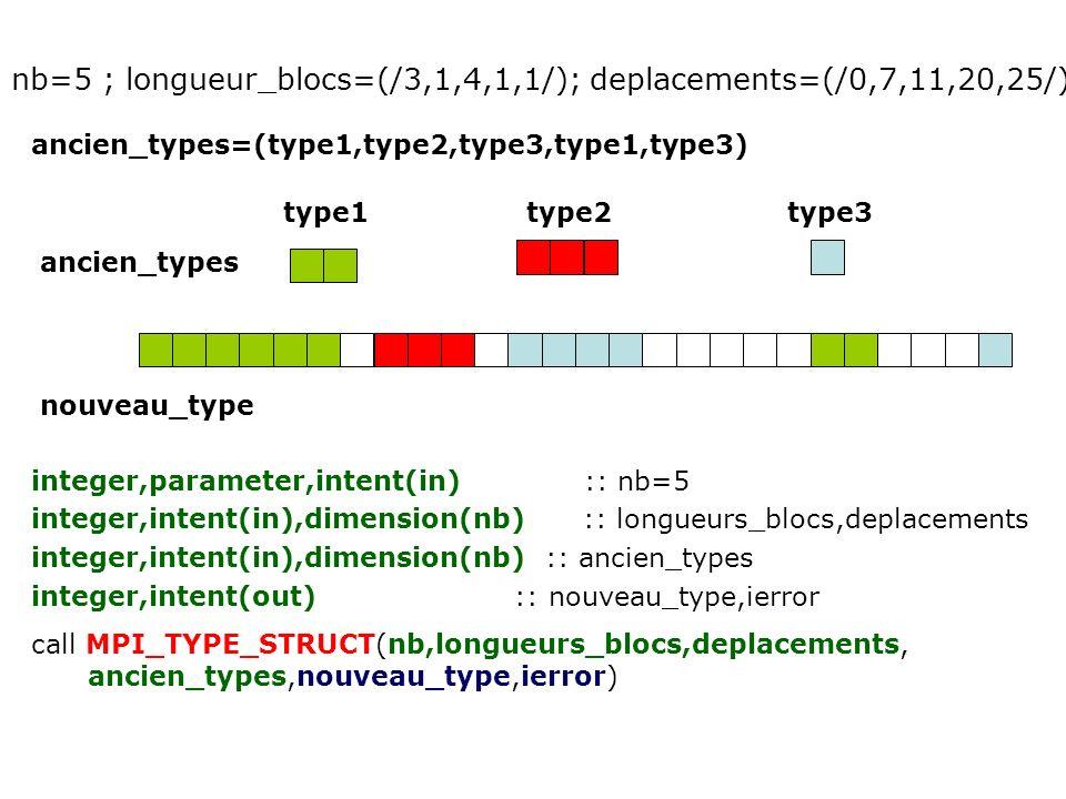 nb=5 ; longueur_blocs=(/3,1,4,1,1/); deplacements=(/0,7,11,20,25/) ancien_types=(type1,type2,type3,type1,type3) nouveau_type integer,parameter,intent(