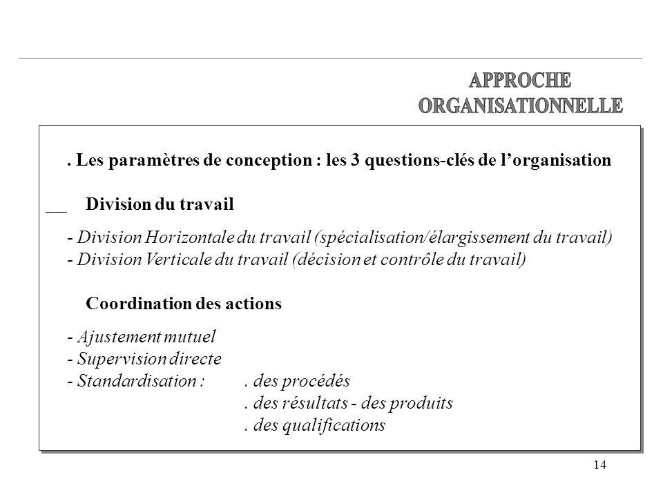 14. Les paramètres de conception : les 3 questions-clés de lorganisation Division du travail - Division Horizontale du travail (spécialisation/élargis